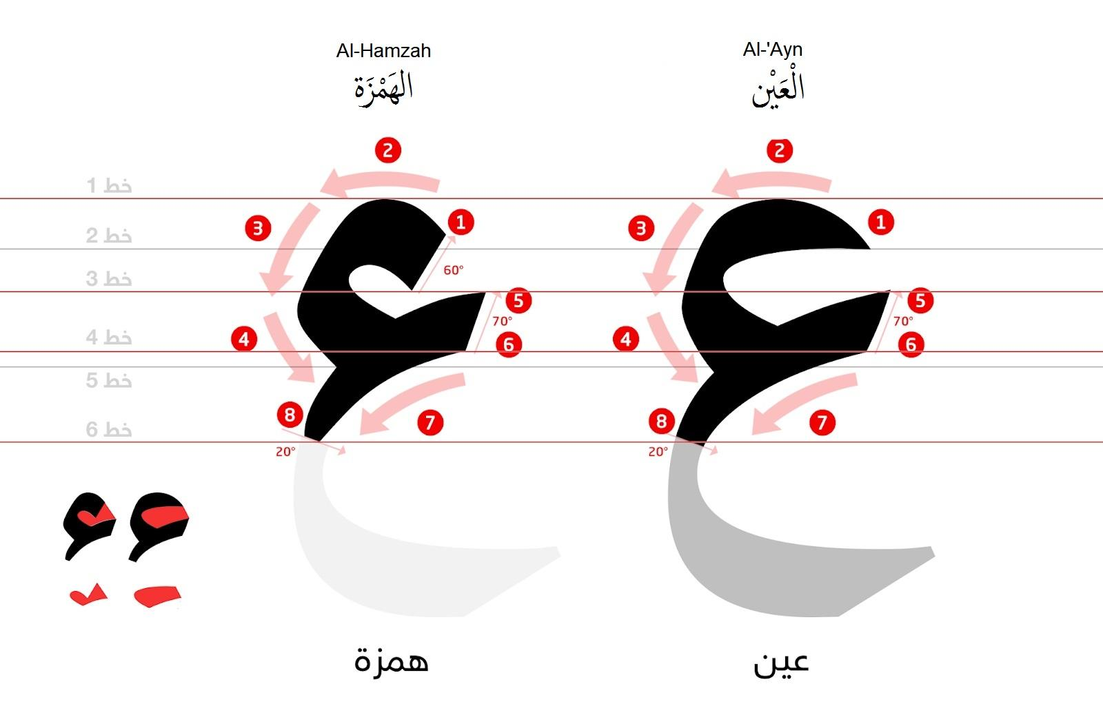 Orthography of ء